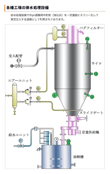 各種工場の排水処理設備