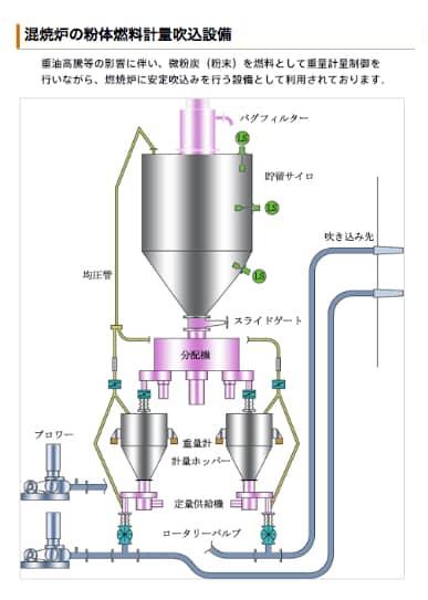 混焼炉の粉体燃料計量吹込設備