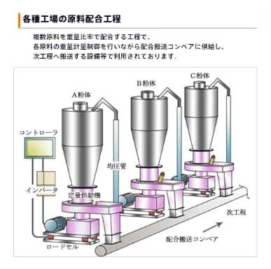 各種工場での生産工程