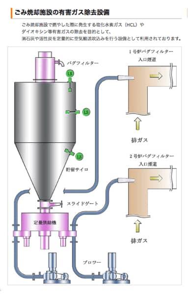 ごみ焼却施設の有害ガス除去設備