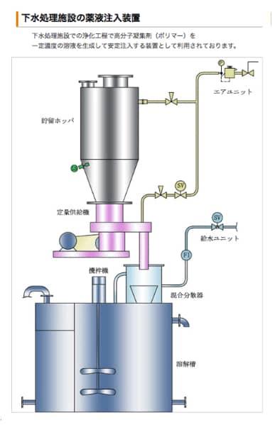 下水処理施設の薬液注入装置
